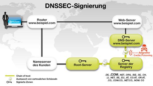 Funktionsweise von DNSSEC